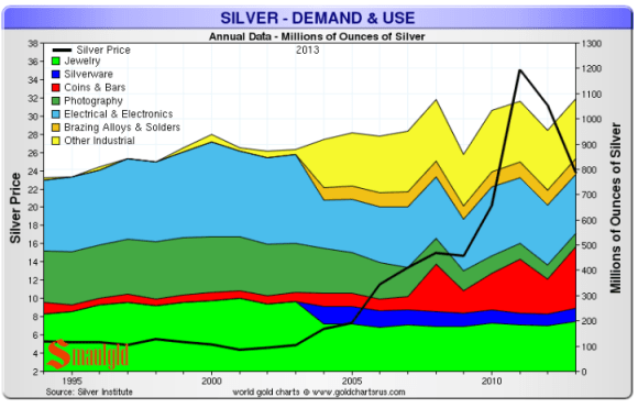 Silver demand the past few years has been driven by a surge in investment demand in the form of silver coins and bars and by steady demand for silver for use in electronics