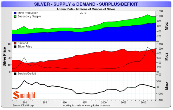 Silving mining production has increased to provide the supply of silver over the past few years to meet increased demand.