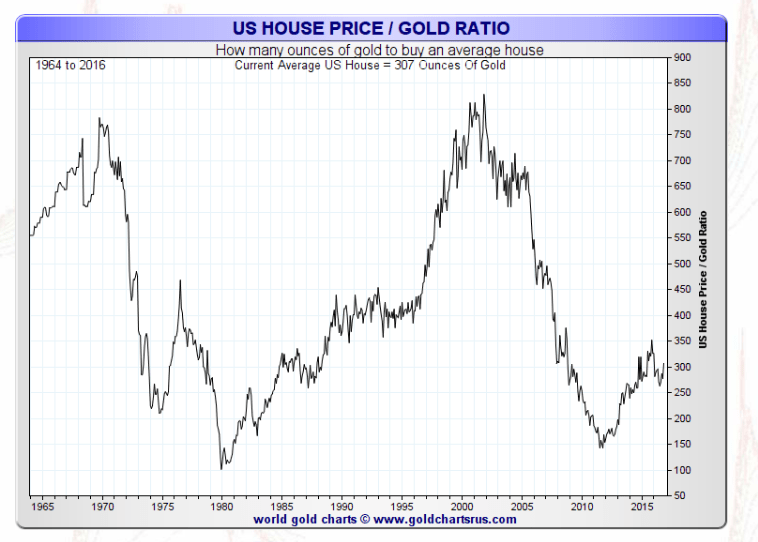 Homes Priced In Ounces Of Gold Smaulgld