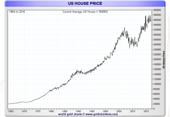 US home prices 1963-2016