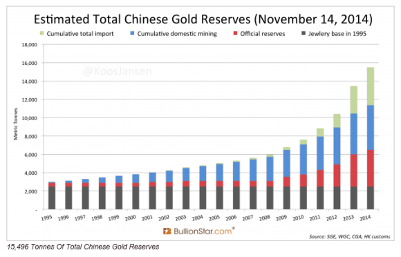 Koos Janen published research showing that China may have 16,000 tons of gold