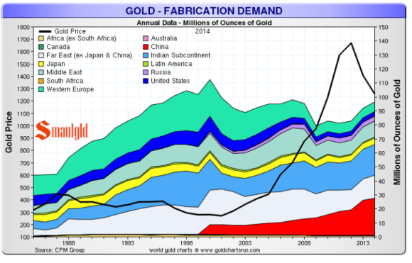Chart showing gold demand by country