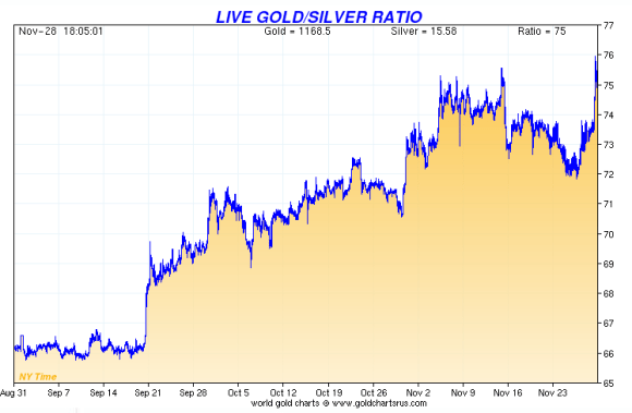 The gold silver ratio rose to 75 to 1 in November. 2014 as the price of silver dropped