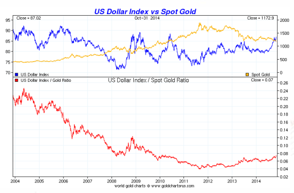 Chart showing gold vs the dollar over a ten year period from 2004-2014