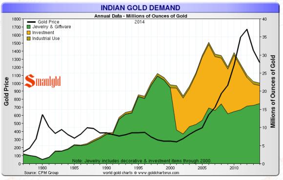 indian gold demand