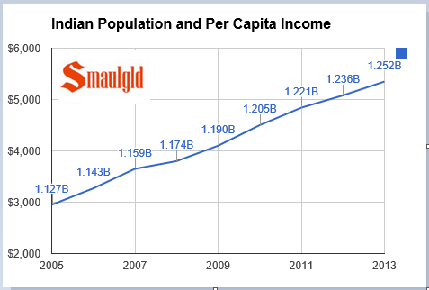 Indian population and per capital income shown in chart from 2005-2013