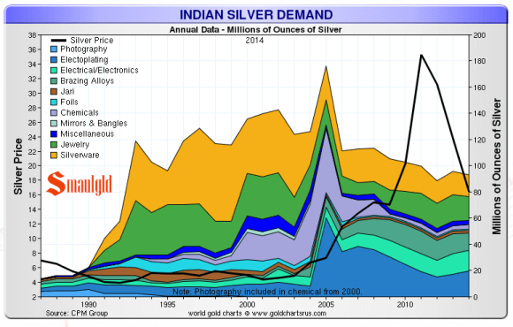 indian silver demand