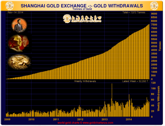 Chart showing amount of gold delivered on teh shanghai gold exchange through November 14 2014