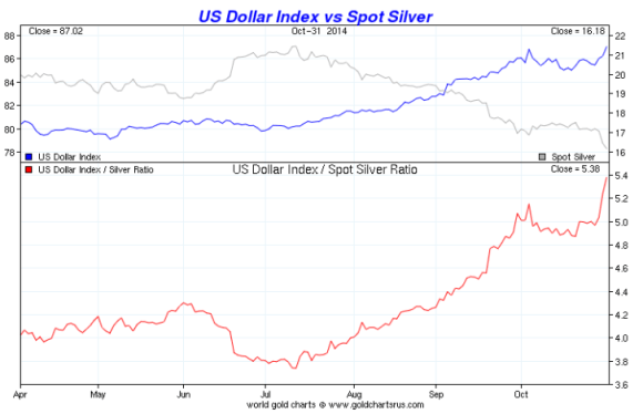 Chart showing Silver vs the dollar over six  months from april 2014-november 2014