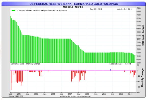 Chart showing federal reserve foreign gold holdings