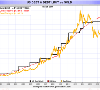 us debt and the price of gold