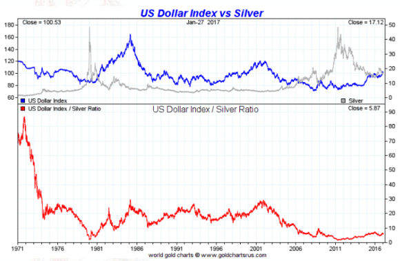 spot silver vs dollar forty five years january 27 2017