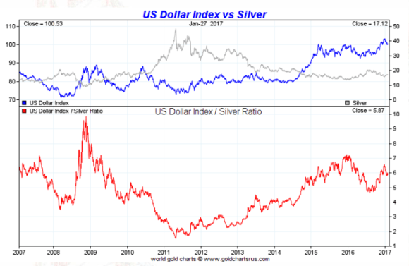 spot silver vs dollar six month January 27 2017