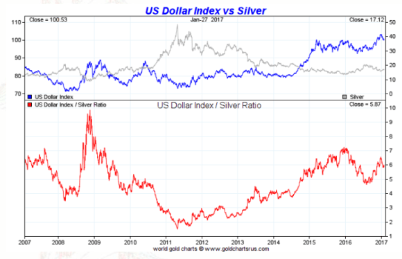 spot silver vs dollar ten year january 27 2017