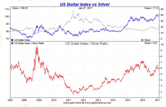 spot silver vs dollar ten year january 27 2017