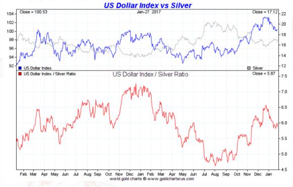 spot silver vs dollar two year january 27 2017