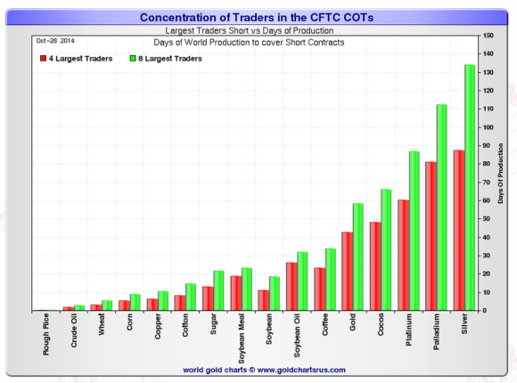 The open positions of commodities like silver and gold are far in excess of what could be delivered to cover those positions