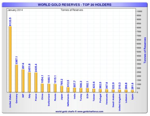 the gold reserv e