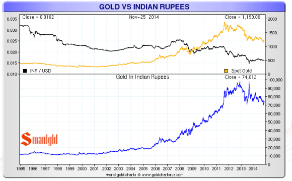 gold vs the indian rupee