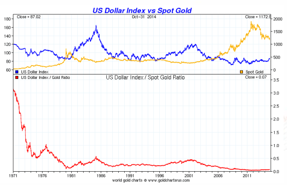 chart showing gold vs the dollar over a thirty year period from 1984-2014