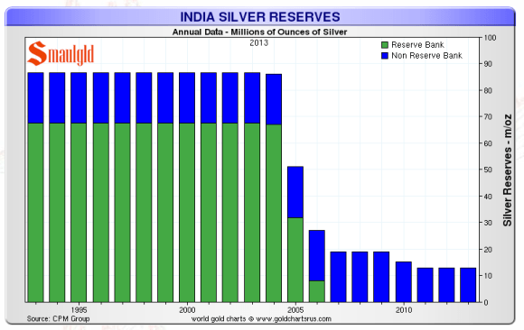 indian silver reserves chart