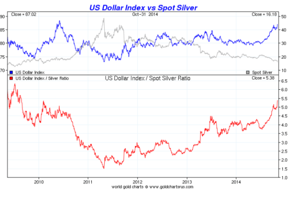 chart showing the price of silver vs the dollar over a five year period from 2009 to 2014