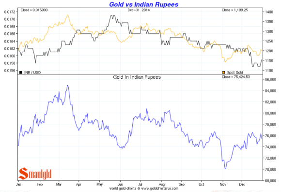 Gold vs. the Indian Rupee 2014 chart