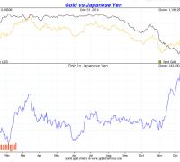 Gold vs the Japanese Yen 2014 chart
