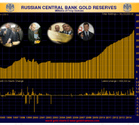 Chart showing russian gold reserves
