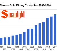 chart showing chinese gold mining production 2000-2014