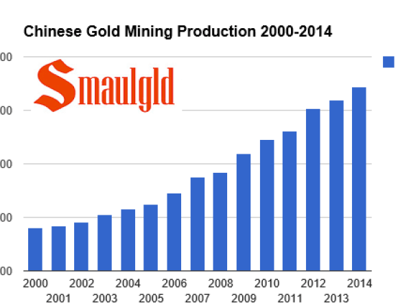 chinese gold mining production  2000-2014