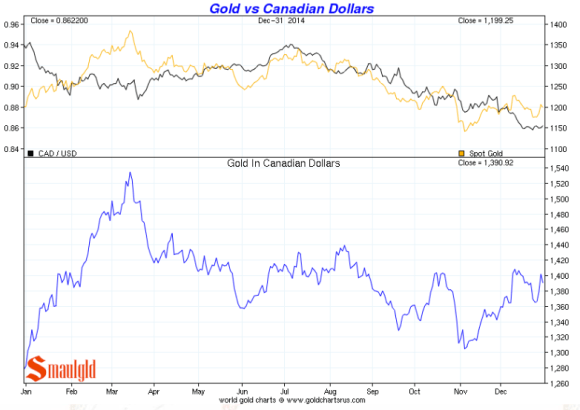 gold vs. canadian dollars 2014 chart