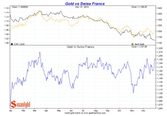 gold vs swiss franc 2014 chart