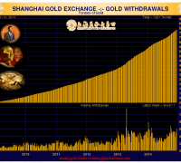 shanghai gold exchange chart