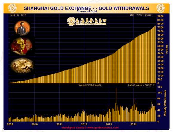 shanghai gold exchange volume 2014