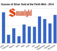 Silver sales climb over 800,000 ounces at the perth mint in November 2014la