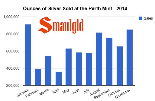 Silver sales climb over 800,000 ounces at the perth mint in November 2014la