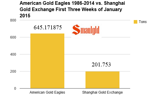 chart showing sales of american gold eagles 1986-2014 vs shanghai gold exchange deliveries in the first three weeks of 2015