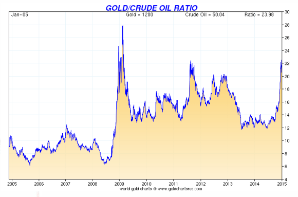 ten year gold crude oil ratio chart