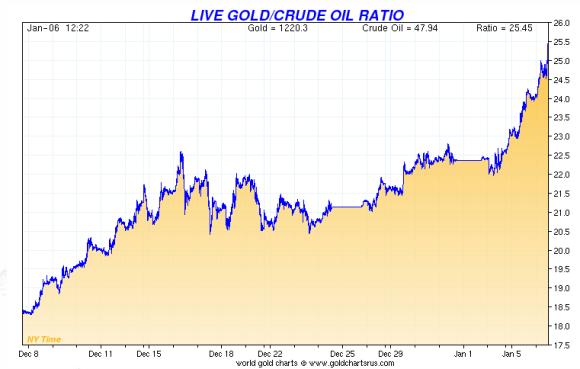 gold crude oil ratio chart