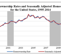 Chart of homeownership in the United States 1995-2014