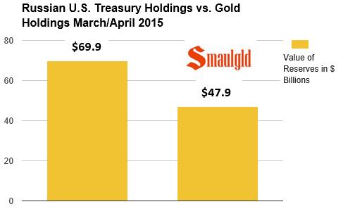 russian gold vs US Treasury holdings chart