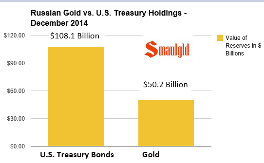 Chart showing Russian U.S. Treasury and gold reserve holdings as ov November 2013