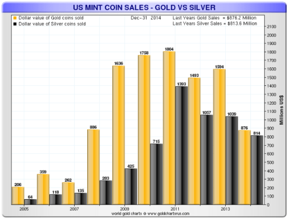American gold and silver eagles sold in dollar value chart 2005-2014