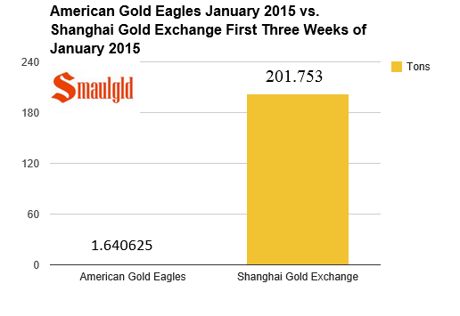 Chart showing American Gold eagle sales in tons in january vs the shanghai gold exchange in january