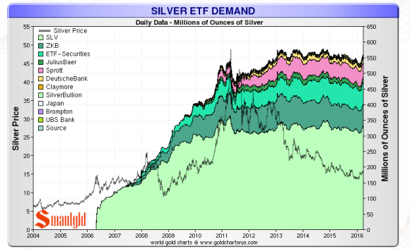Silver ETF demand march 29 2016