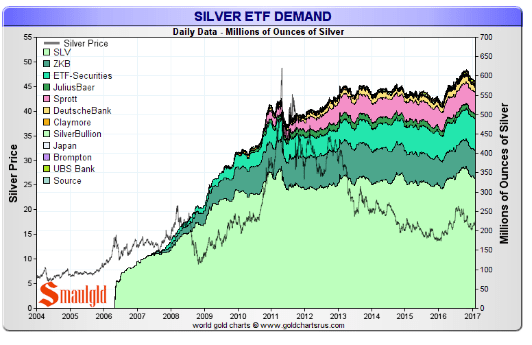Silver etf holdings february 3 2017