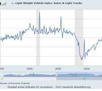 new car sales chart 1995-2015