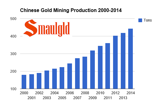 chart showing chinese gold mining production