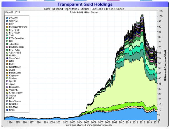chart showing the total holdings of all major gold etfs from 1994-2015